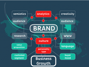 Things to Consider when Developing a Brand
